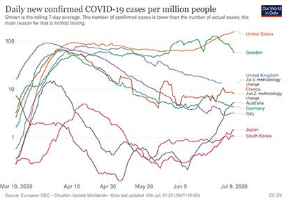 coronavirus-data-explorer20200710.png